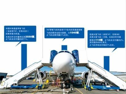 任萍/图:南航A380引发国内争议。制图:任萍