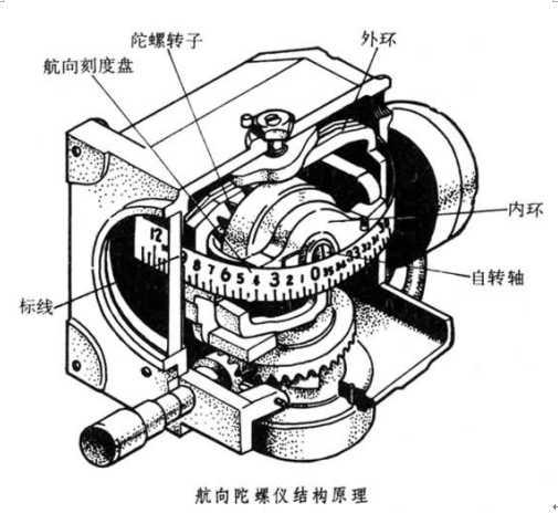 图:陀螺仪原理图