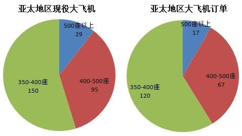 图片 分析:亚太地区大飞机未来市场形势仍存疑云_民航