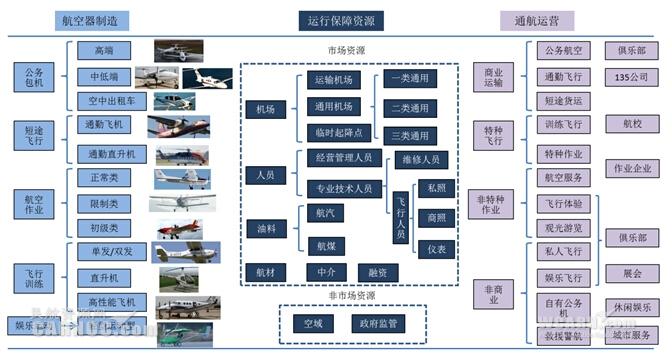 图2:通用航空核心产业结构-全面认识通用航空产业链