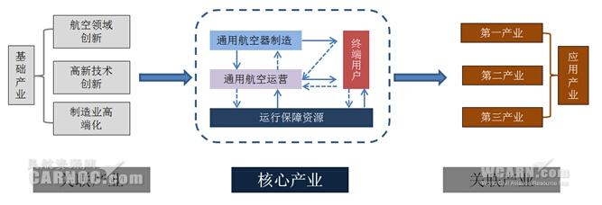 图1:通用航空产业链结构-全面认识通用航空产业链