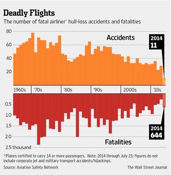 老虎机长聊飞行:为什么民航客机仍然最安全