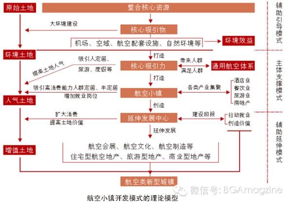 中国通航产业发展的新模式-航空小镇 - tianyawangzhe1985 - tianyawangzhe1985的博客