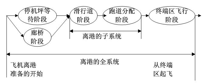 由于不同的利益攸关方对待离场计划问题有不同的侧重点,对此可以设置多个目标函数进行优化,对应效率,可以设吞吐量、系统延迟为目标函数;针对调度公平性,可以设置航班最大单个延迟或者建立联系各个航班间的基尼系数为优化目标。由此显示出模型构造的高灵活性,且具有一定的通用性,易于实现,能很好的对航班进行队列分配和离场时间进行控制,但是由于其边界约束条件较为复杂,由混合整数规划求得其整数解的解算周期较长,不能很好地用于实时管理中,相比较而言其在模拟离场航班流预测能够发挥很好的效用。   2.