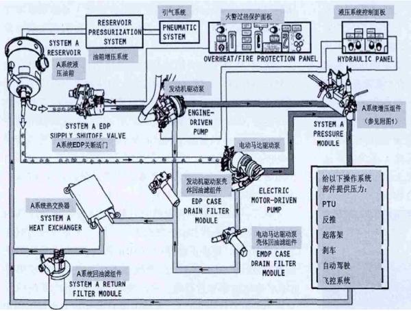 737ng飞机液压系统工作原理