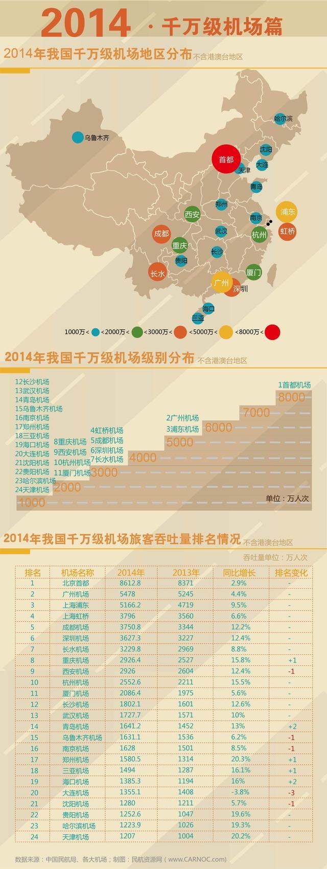 年终盘点:2014年全国千万机场旅客运输统计