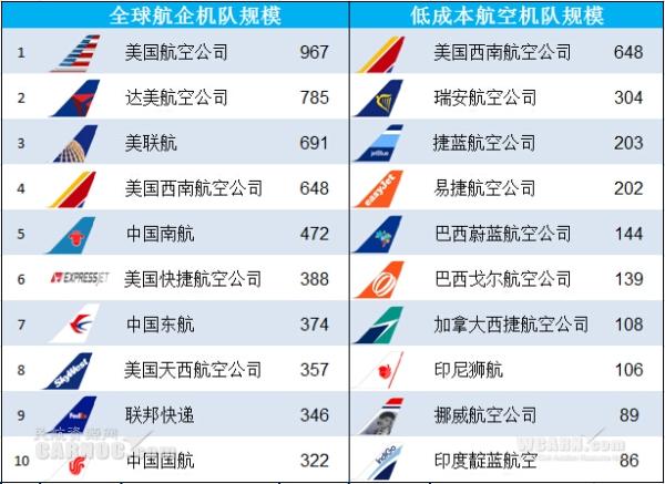 全球最大航空公司(一)之�C��模