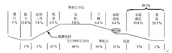 飞机电路接线图