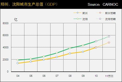 沈阳五年的gdp多少_中国城市gdp排名介绍 2018年第一季度gdp排名